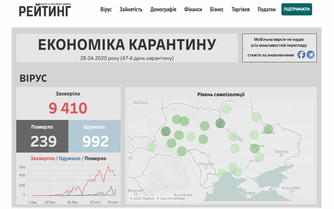 вплив карантину на економіку України