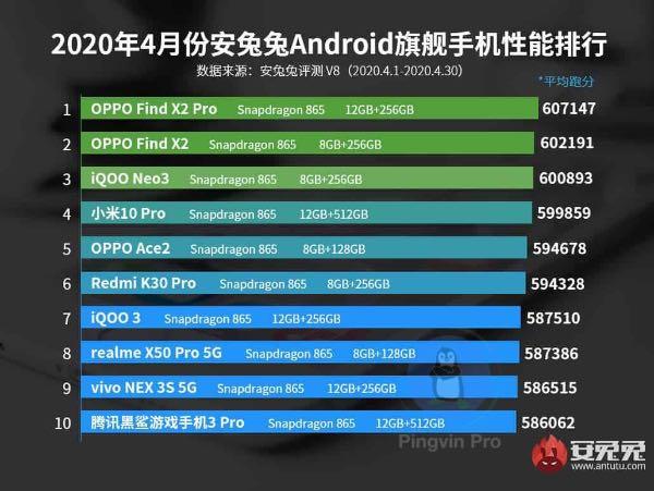 AnTuTu опублікував топ-10 найпотужніших смартфонів квітня