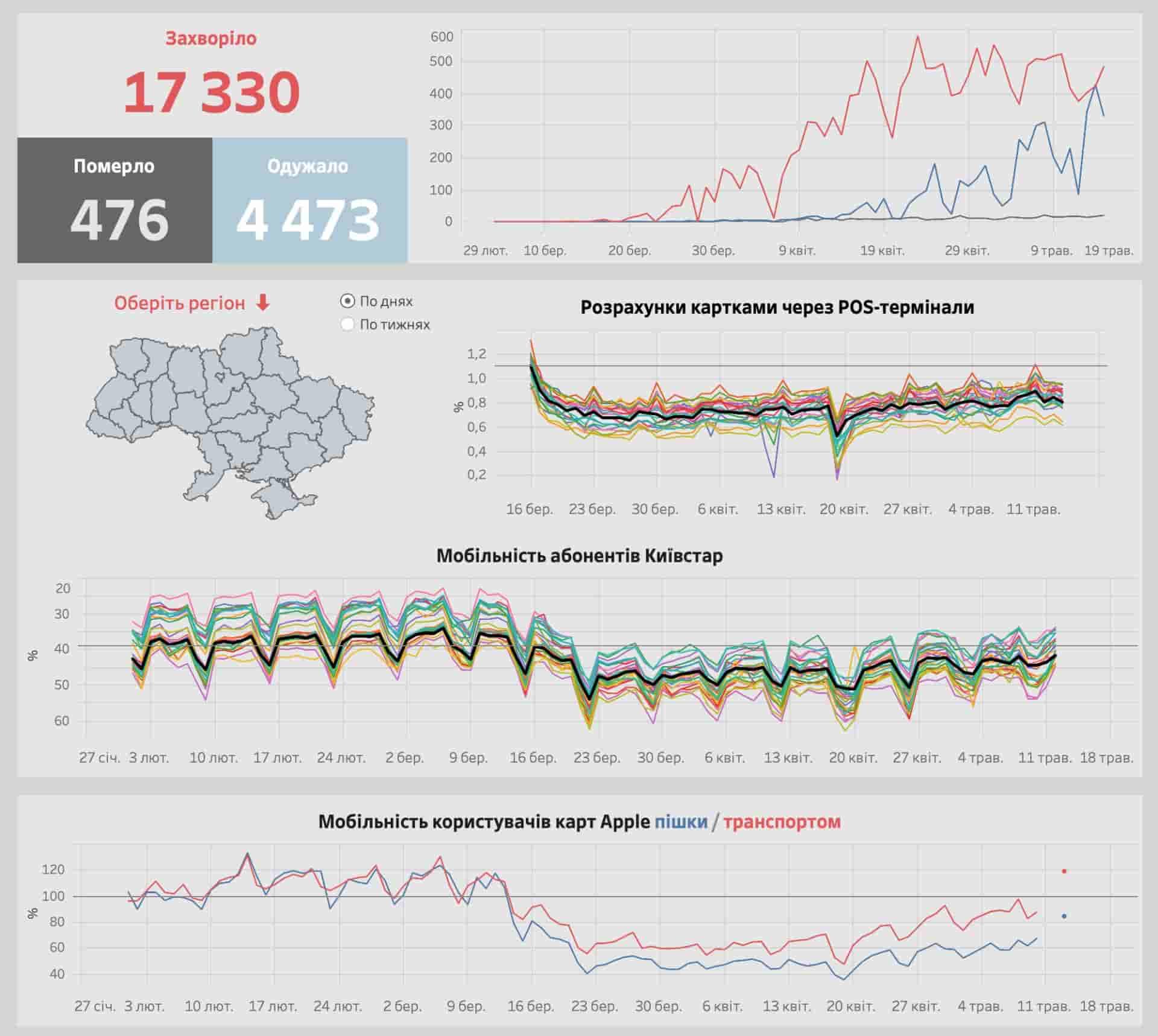 Веб-сайт «Економіка карантину» показує дотримання самоізоляції українцями