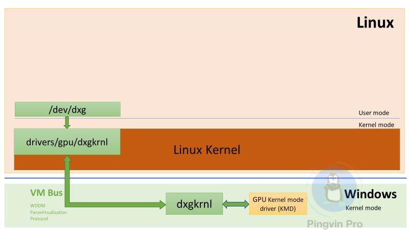 Microsoft покращить графічну оболонку Linux у Windows 10