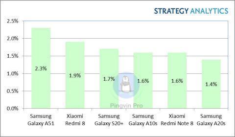 Samsung обійшла Xiaomi у першому кварталі 2020 року