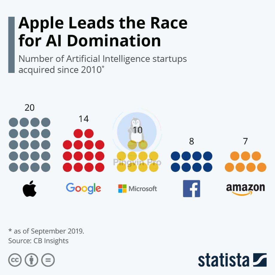 Apple лідирує у гонитві за домінування на ринку штучного інтелекту