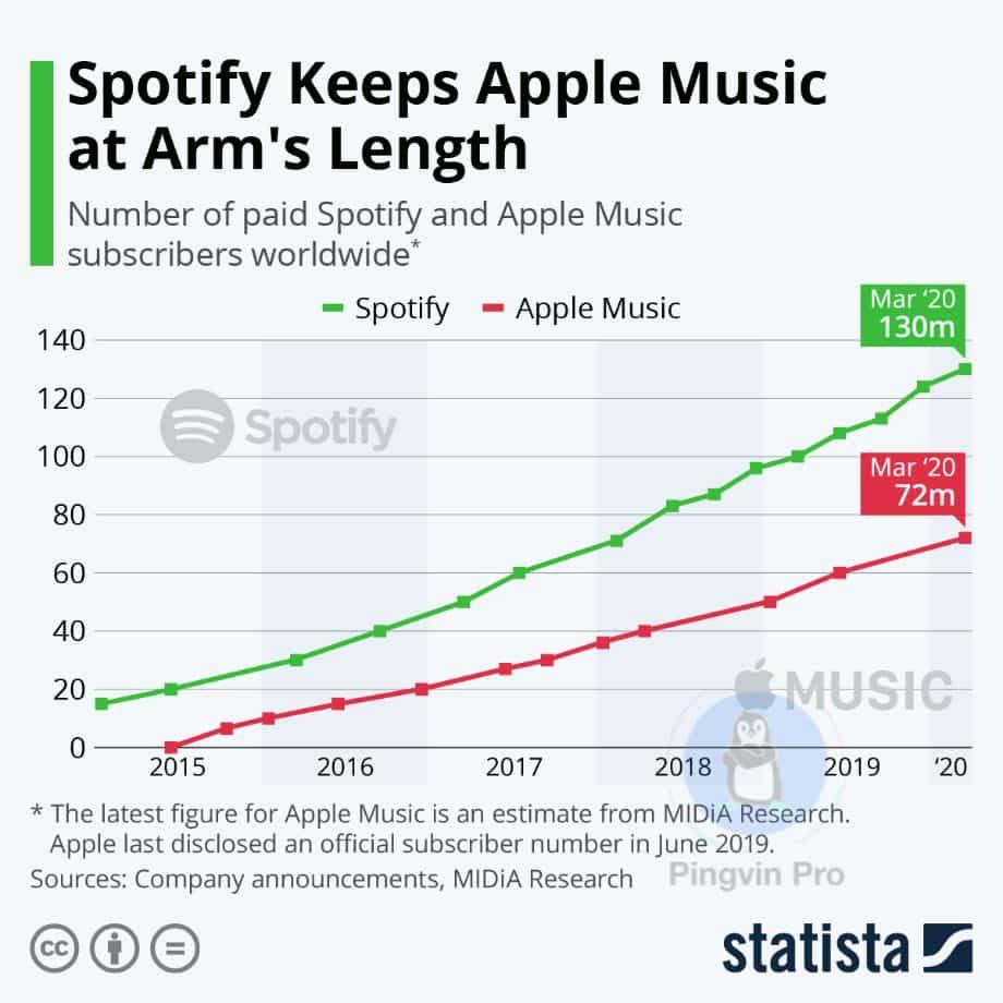 Apple Music не зміг випередити Spotify за 5 років свого існування