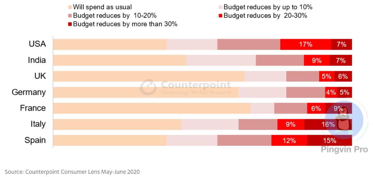 Кожен третій користувач смартфона скорочує витрати на наступний пристрій на 20%