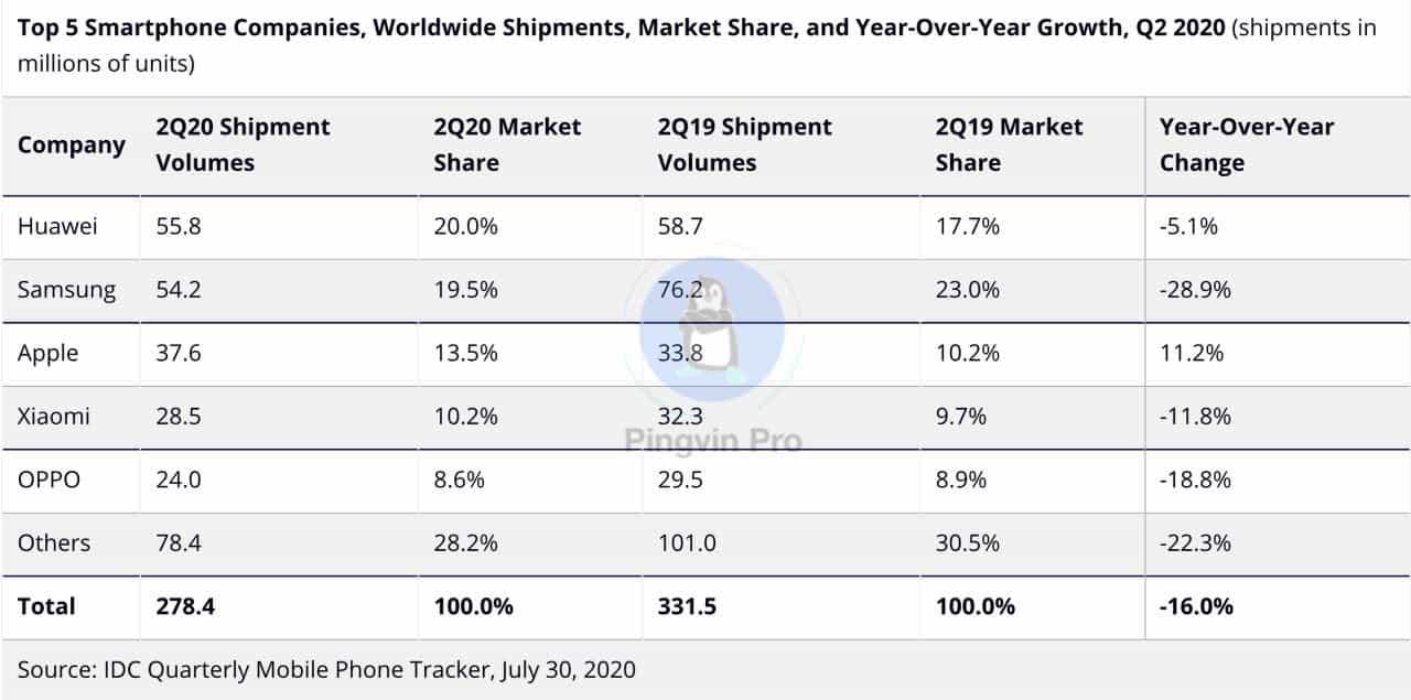 На світовому ринку смартфонів з'явився новий лідер
