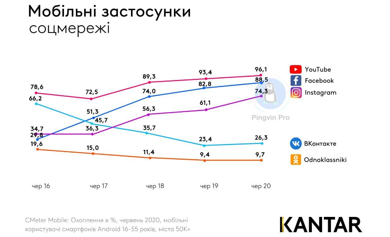Дослідження: як змінилося користування соцмережами та месенджерами в Україні