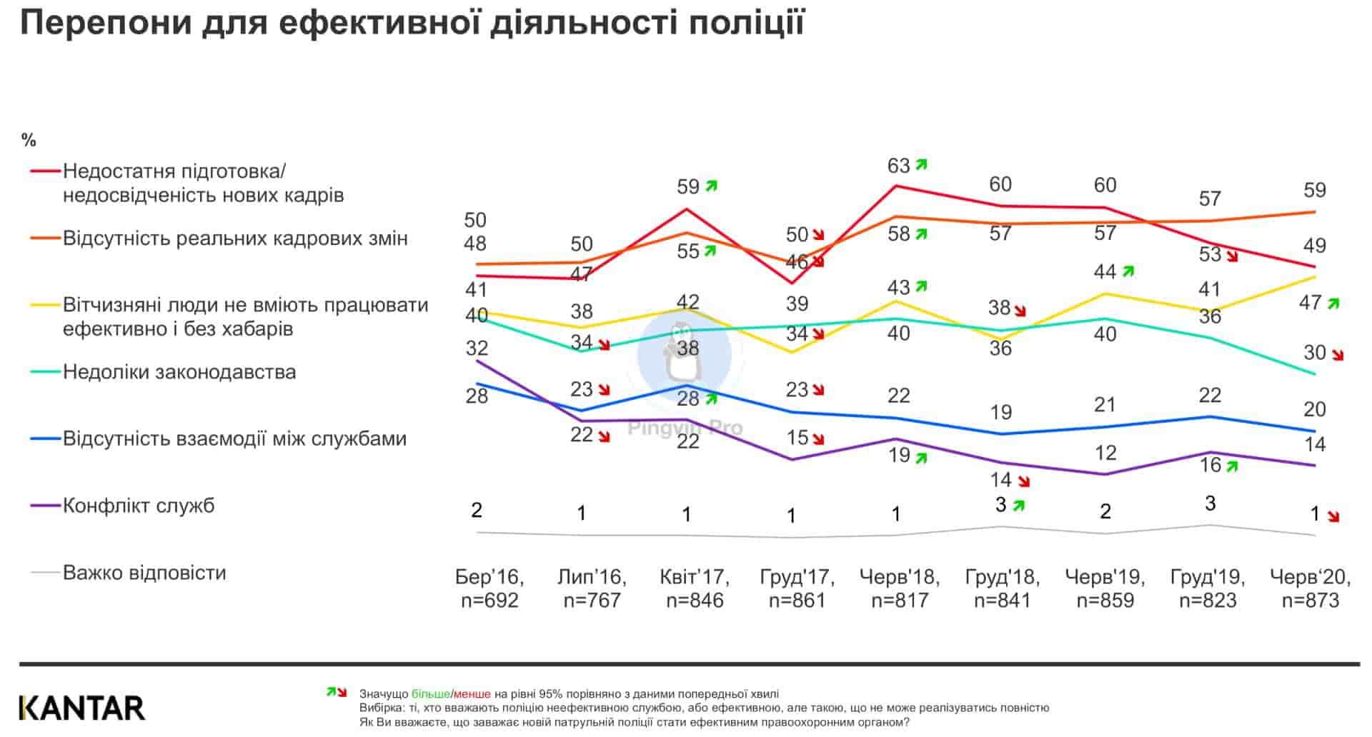 Сприйняття поліції українцями та оцінка її роботи – дослідження Kantar online TRACK