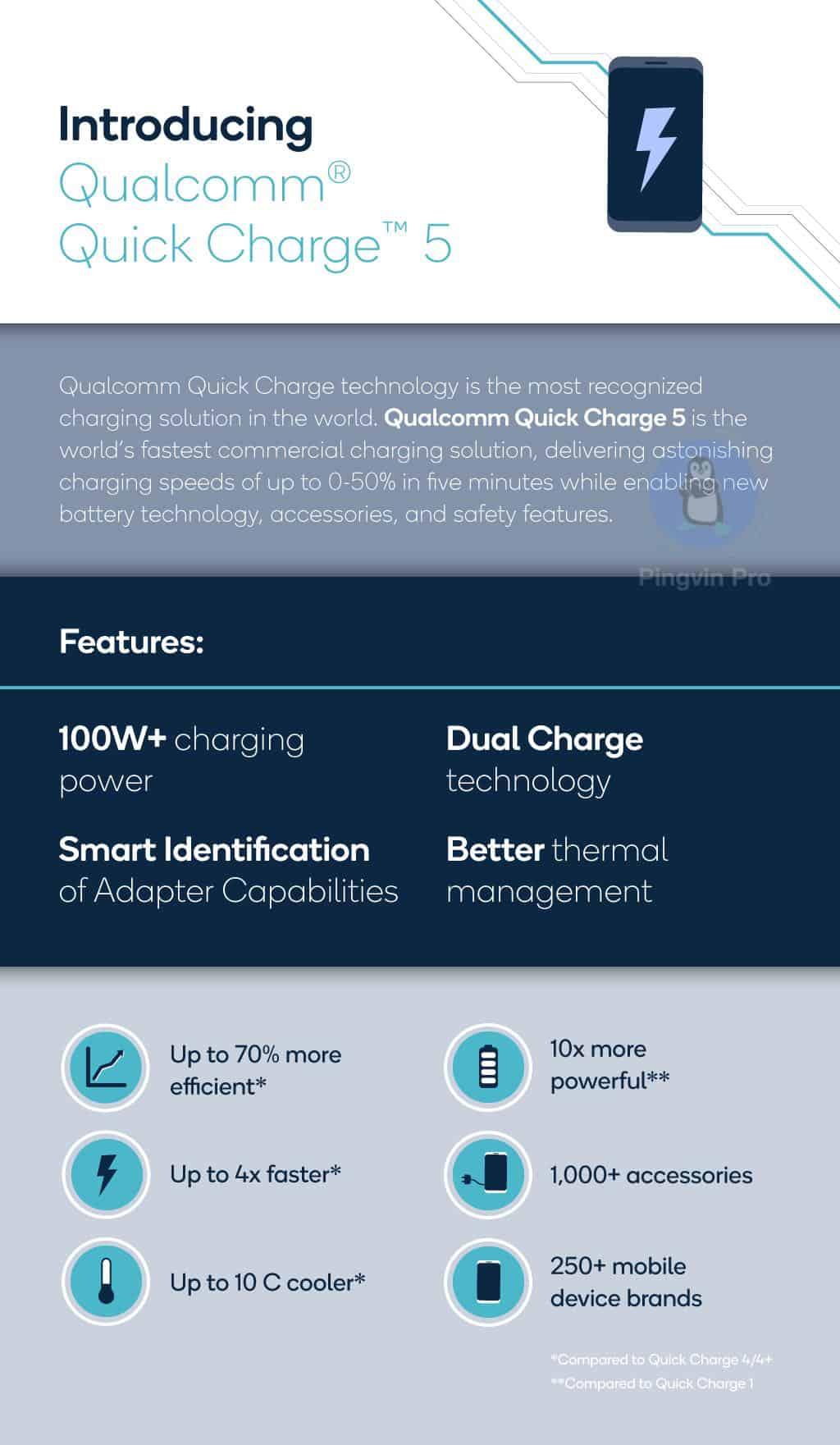 Quick Charge 5 з підтримкою понад 100 Вт у смартфонах