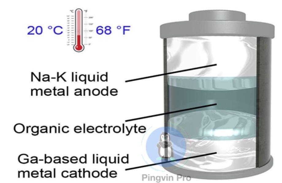 Створили перший рідкометалевий акумулятор, який може працювати за кімнатної температури