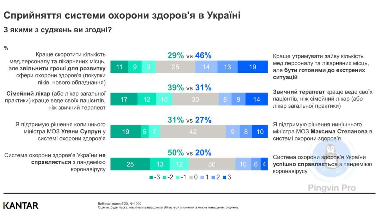 Сприйняття українцями системи охорони здоров'я