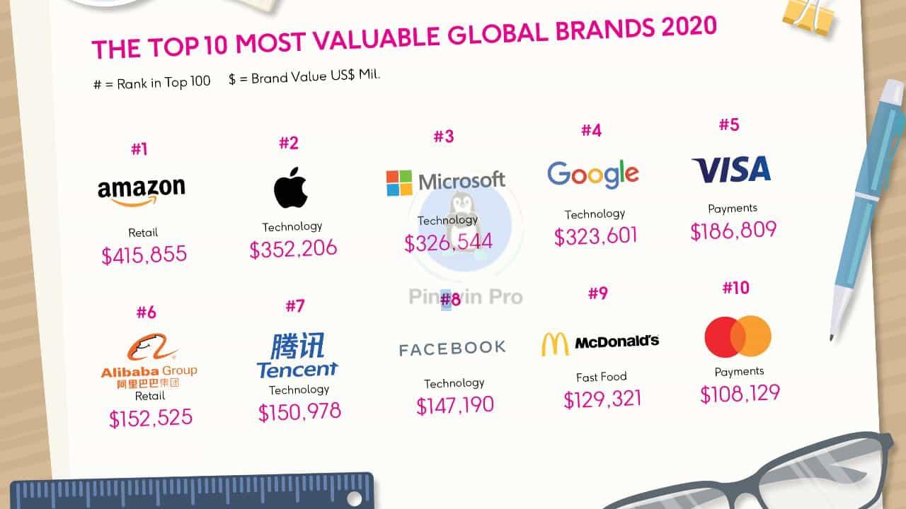 Оприлюднили найцінніші бренди світу у 2020 році