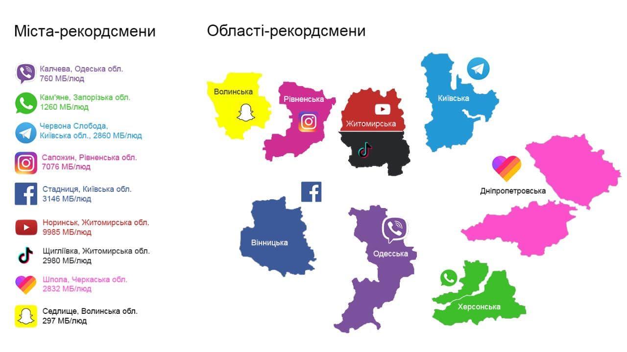рейтинг областей України в кольорах месенджерів та соціальних мереж