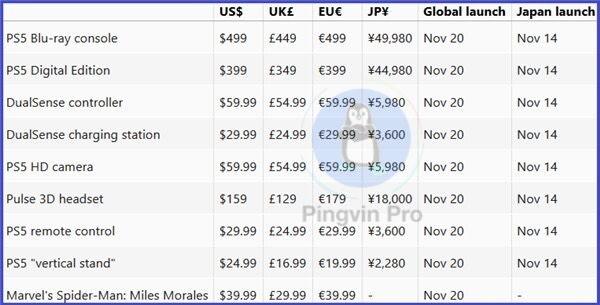 ціни та дата виходу Sony PS5 і її аксесуарів