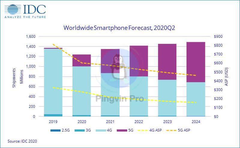 IDC: смартфони з 5G