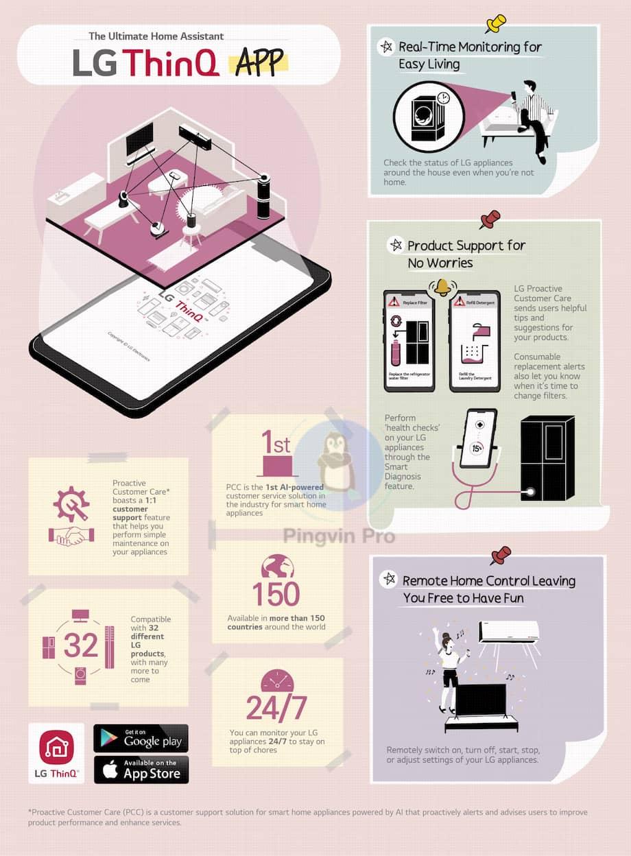 Додаток LG ThinQ відкриває нові можливості для користувачів