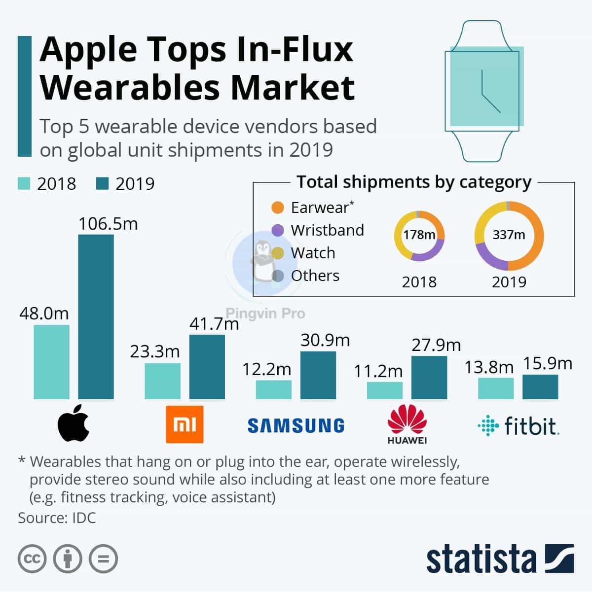 Apple та Xiaomi лідирують на ринку носимої електроніки