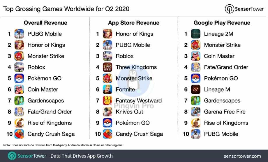 Пандемія COVID-19 спричинила зростання популярності мобільних ігор