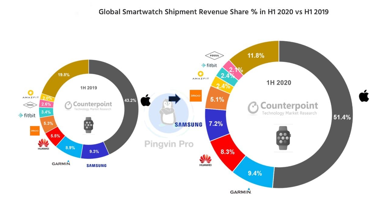Apple, Garmin та Huawei лідирують на ринку розумних годинників