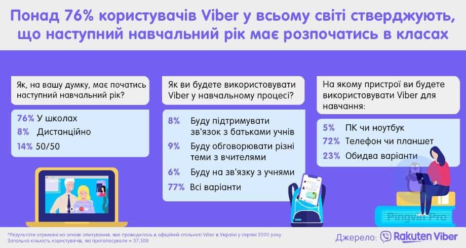 Дослідження Viber у 24 країнах світу: навчальний рік повинен розпочатися в класах