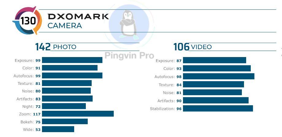 Xiaomi Mi 10 Ultra випередив Huawei P40 Pro і став найкращим камерофоном