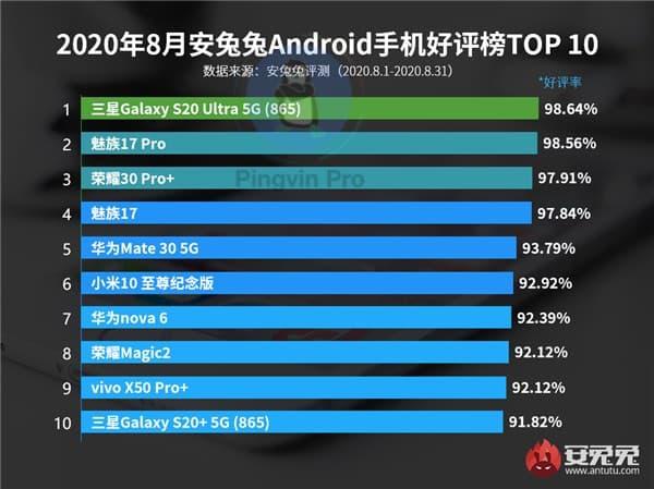 AnTuTu випустила рейтинг Android-смартфонів, якими користувачі задоволені найбільше