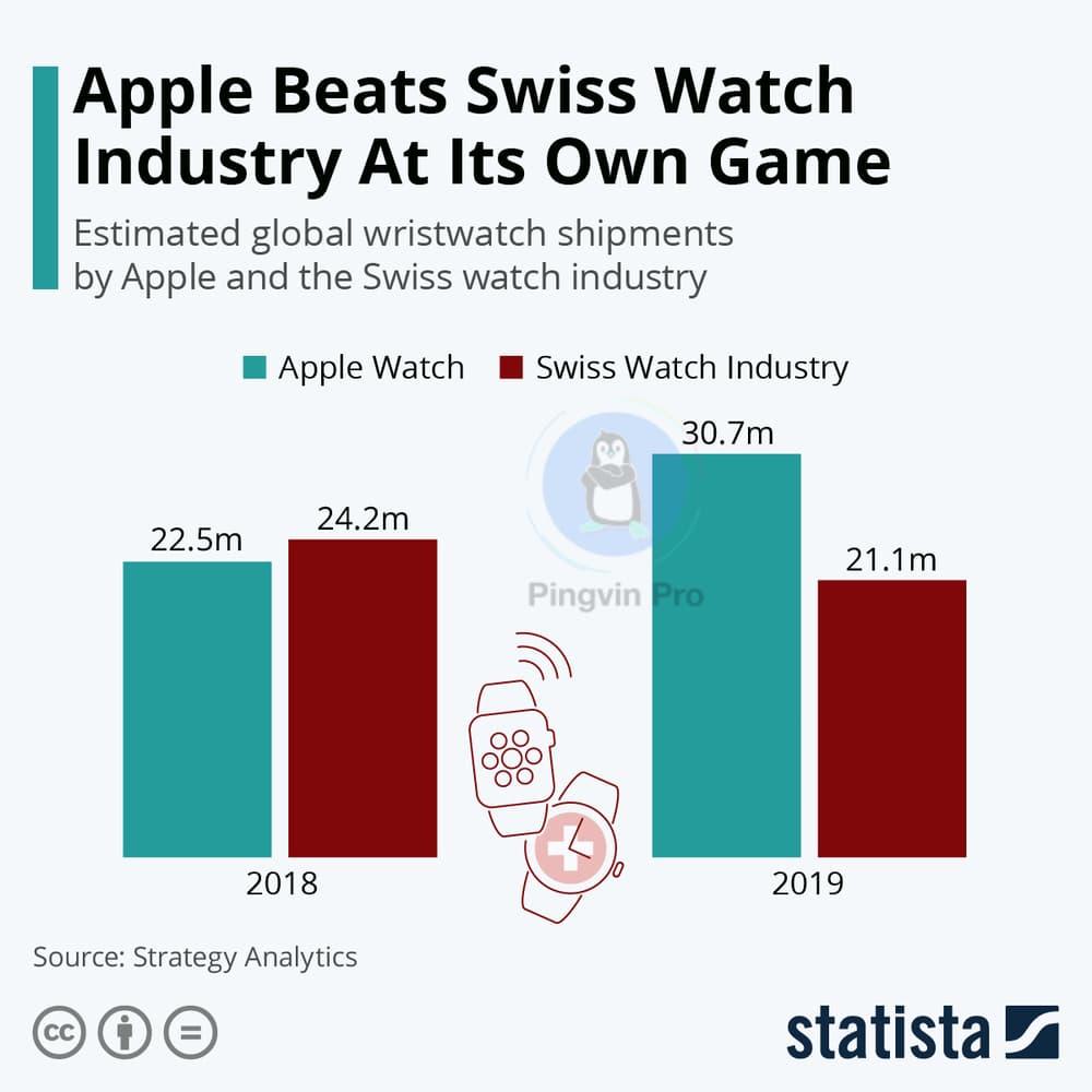 Apple Watch - Swiss Watch - Statista
