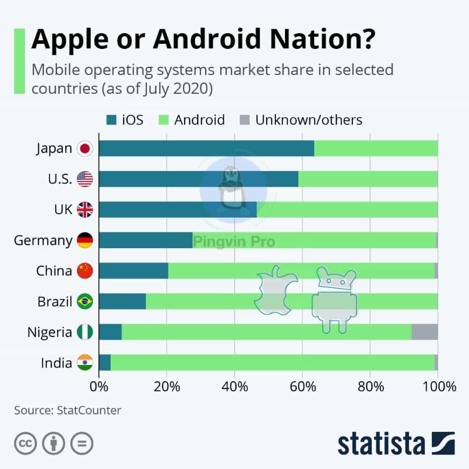 Інфографіка популярності Android та iOS у різних країнах
