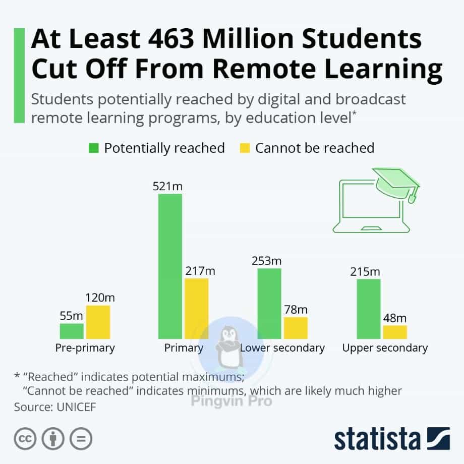 Близько 460 млн учнів по всьому світу не можуть навчатися онлайн