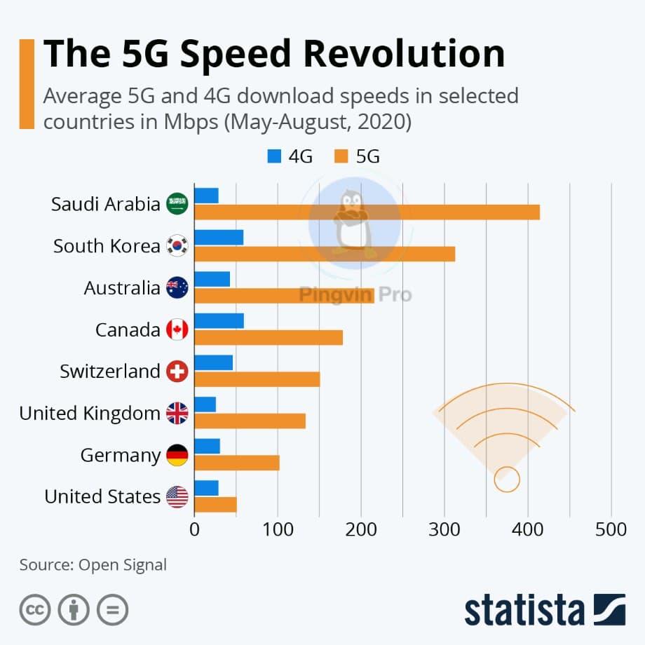 OpenSignal оприлюднив рейтинг країн з найшвидшим 5G