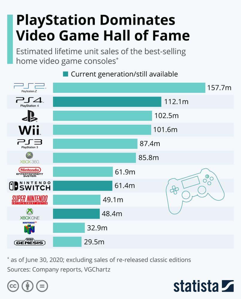 PlayStation продовжує домінування у залі слави ігрових консолей