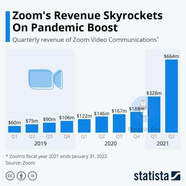 Компанія Zoom отримала значну вигоду від пандемії COVID-19