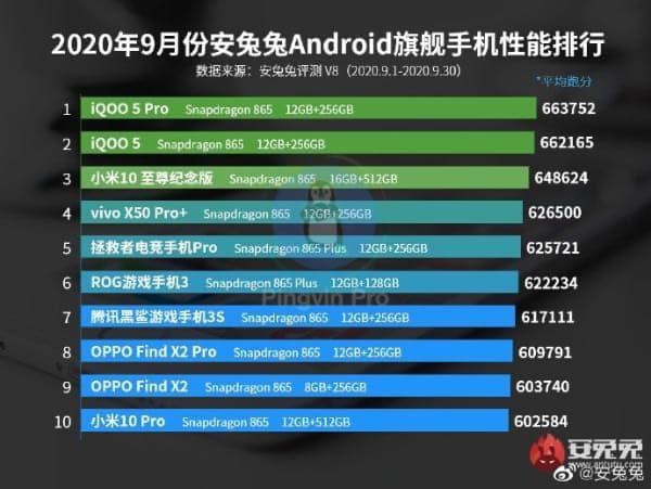 AnTuTu оприлюднив рейтинг найбільш продуктивних флагманів Android