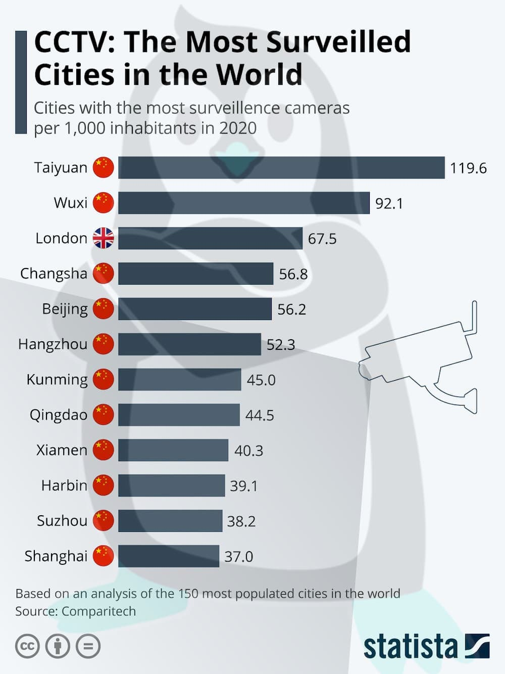 Рейтинг міст за кількістю систем відеоспостережень