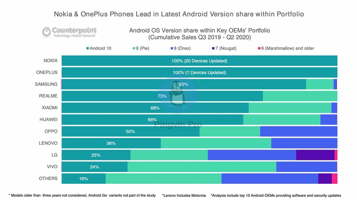 Оновлення програмного забезпечення Оновлення безпеки Android-смартфонів