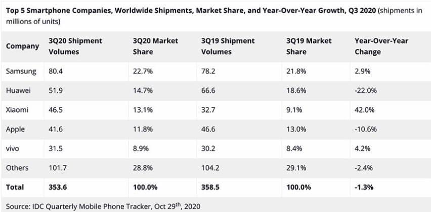 IDC Q3 2020 Worldwide Smartphone