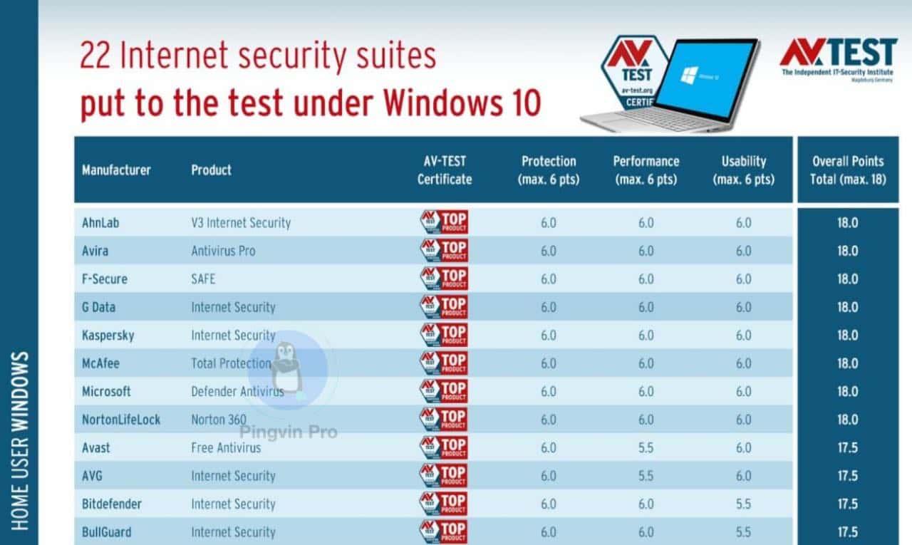 Microsoft Defender визнали найкращим антивірусом для Windows 10