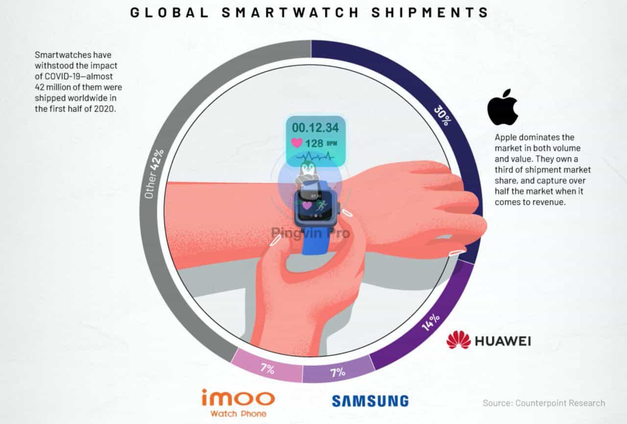 Які компанії домінують на ринку смартфонів, ОС, чипів та носимої електроніки