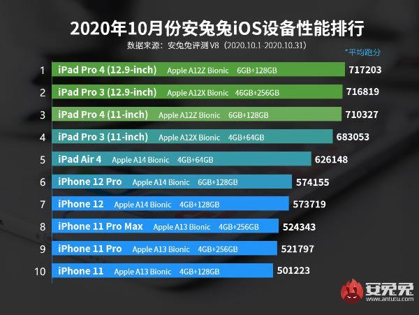 найбільш продуктивні iPhone та iPad