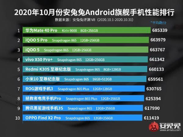 В рейтингу найпродуктивніших Android-флагманів з'явився новий лідер
