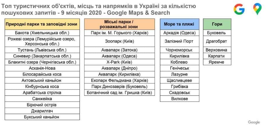Google назвав найпопулярніші туристичні місця в Україні