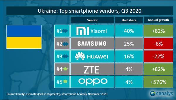 бренди смартфонів в Україні
