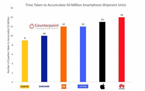 Компанія realme випередила Samsung, Xiaomi та Apple