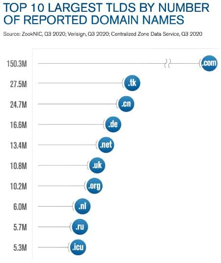 В Інтернеті зареєстрували 370 млн доменних імен верхнього рівня