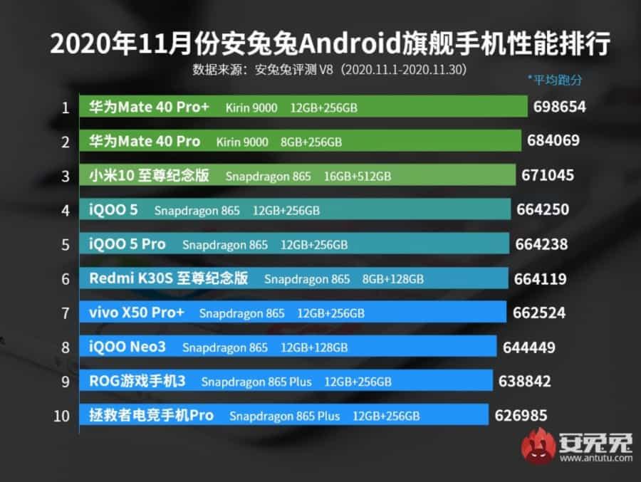 Назвали найпотужніші Android-флагмани листопада