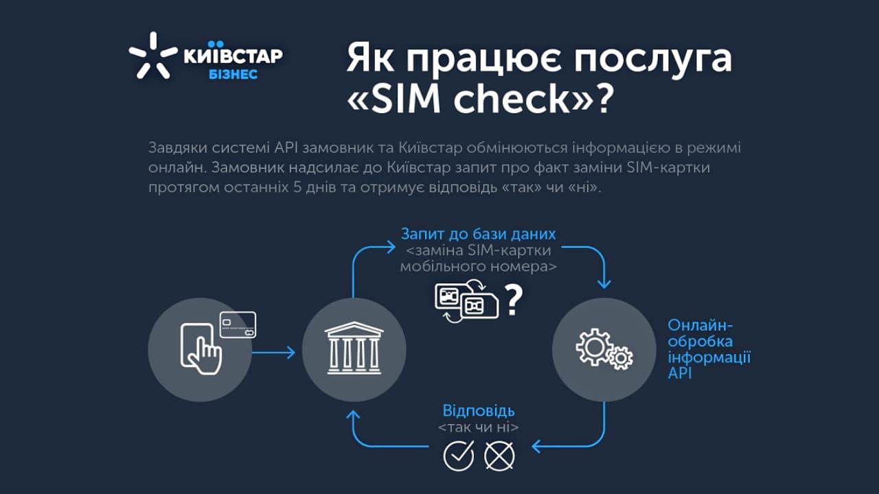 Що таке SIM Check і як це працює