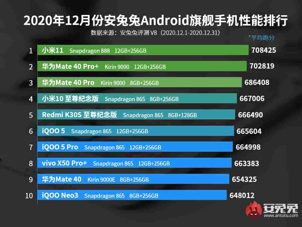AnTuTu опублікував список найпотужніших смартфонів грудня