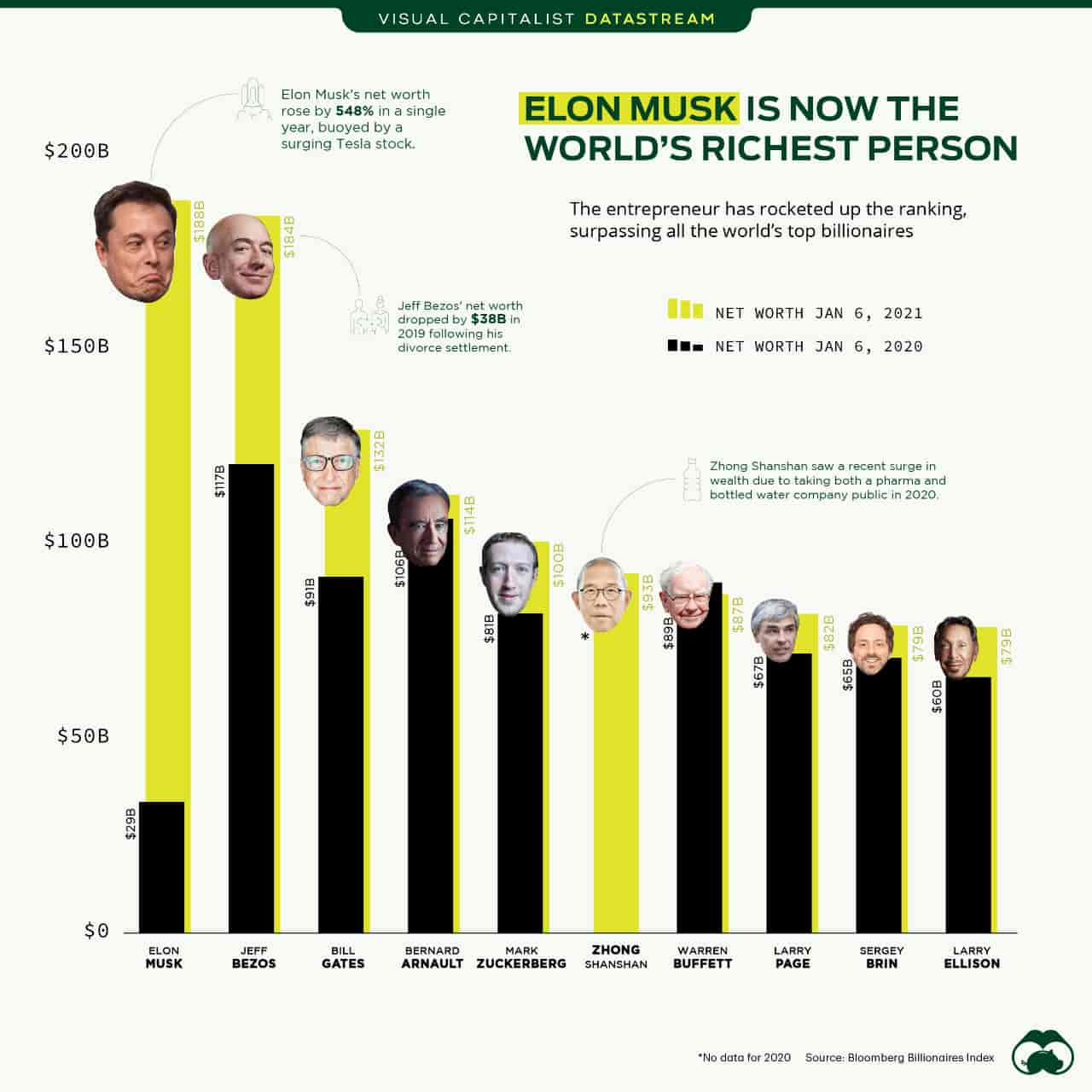 Ілон Маск посунув Джеффа Безоса з лідерів найбагатших людей світу