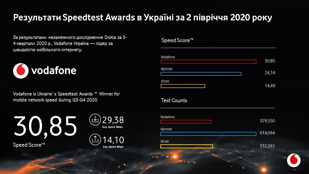 Vodafone Україна – маєнайшвидший мобільний інтернет в Україні