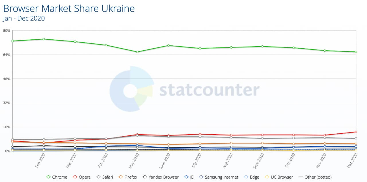 Statcounter браузери Україна 2020
