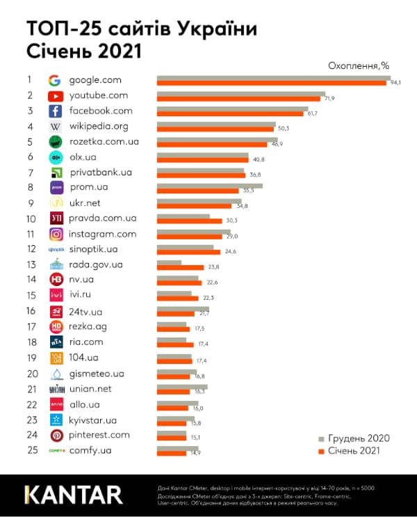 Назвали найпопулярніші сайти в Україні у січні 2021 року